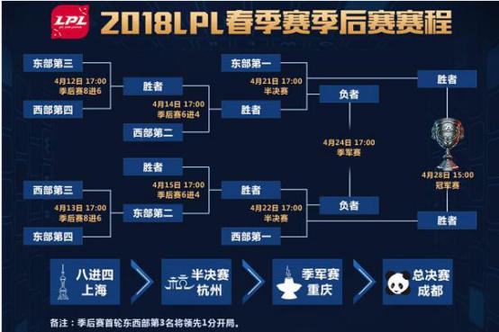 2018LPL春季赛季后赛火热开战,斗鱼主播天团带您见证传奇诞生